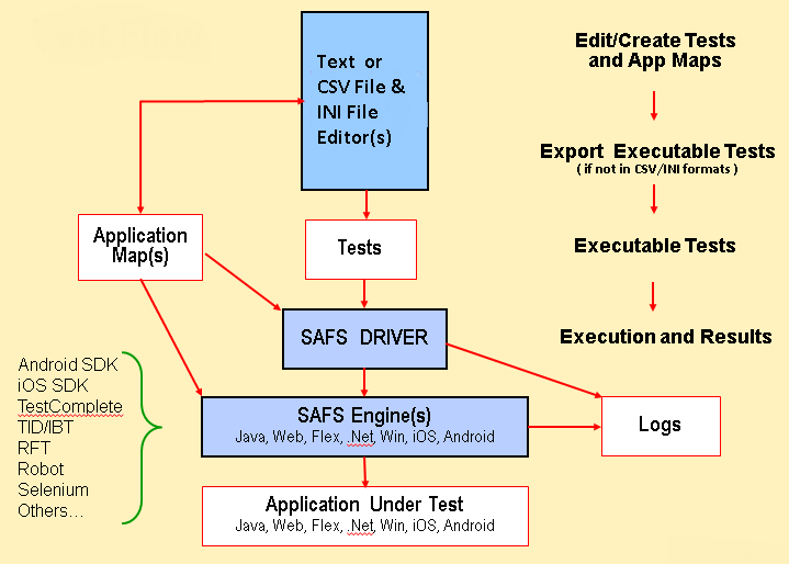 What is SAFS? | Software Automation Framework Support Forum